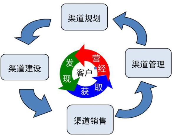 防止窜货_溯源防窜货系统软件设计开发建设解决方案